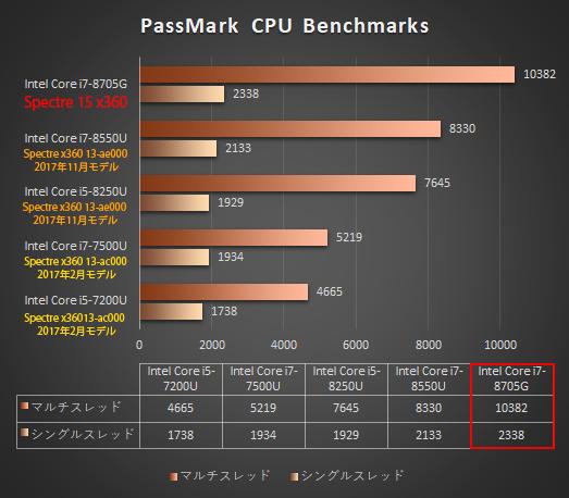 525_日本HPのノートPC「プロセッサー性能比較表」_180605b_Spectre-15-x360_2