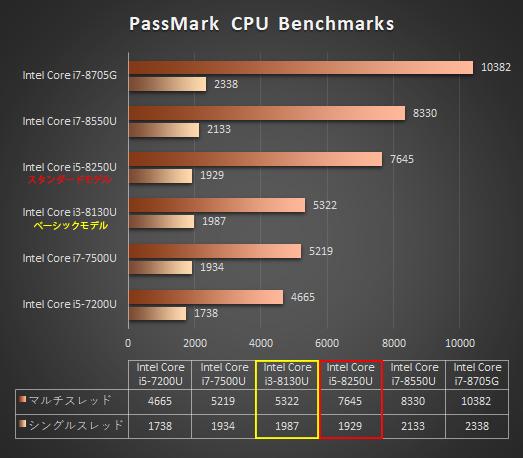 525_日本HPのノートPC「プロセッサー性能比較表」_180625a_ENVY-13_a