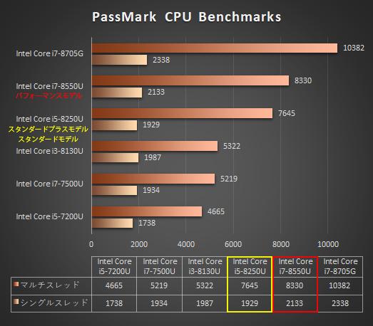 525_日本HPのノートPC「プロセッサー性能比較表」_180625a_ENVY-15-x360_a