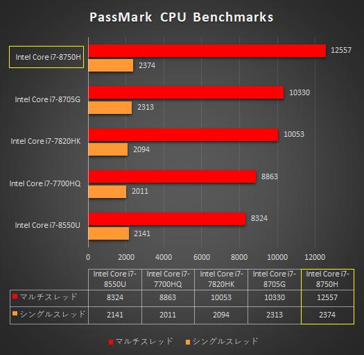 ノートPC_プロセッサー性能比較_Core i7-8750H_01s
