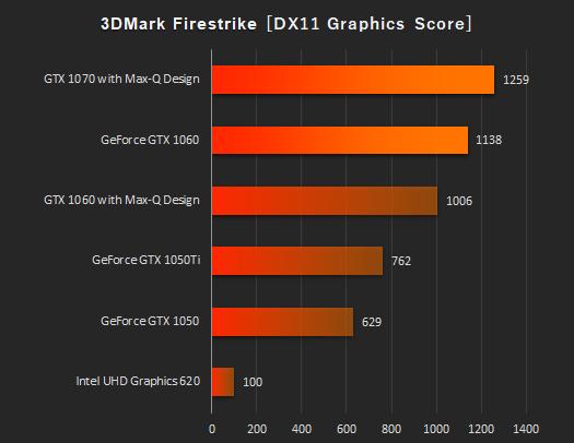 ノートPC_プロセッサー性能比較_GTX 1070 with Max-Q Design_01