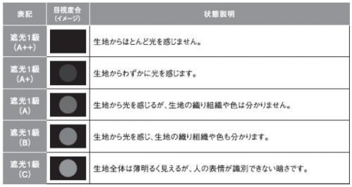 NIF遮光1級5段階