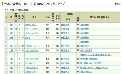 【競馬】 それでは松若風馬ジョッキーの今週の成績をご覧ください
