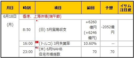 経済指標20180618