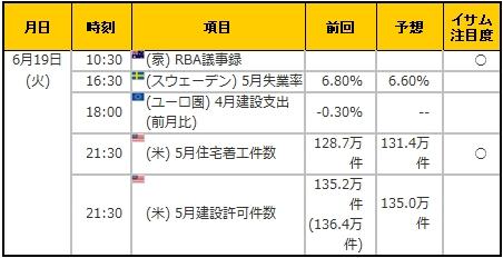 経済指標20180619