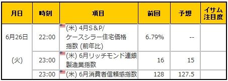 経済指標20180626