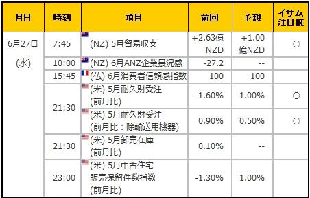 経済指標20180627