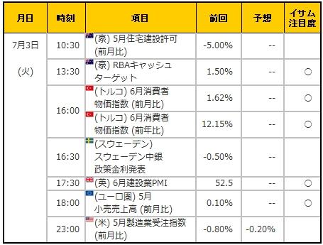 経済指標20180703
