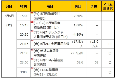 経済指標20180705