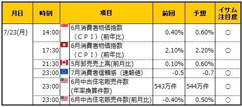 経済指標20180723