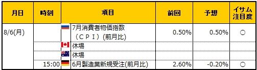 経済指標20180806