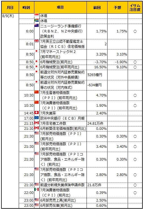 経済指標20180809