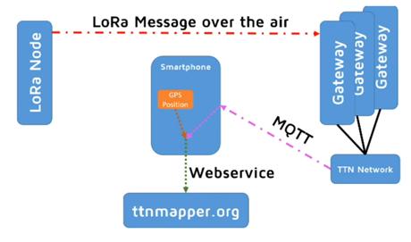 LoRa/LoRaWANで電波到達距離の世界記録に挑戦! - TTN Mapper