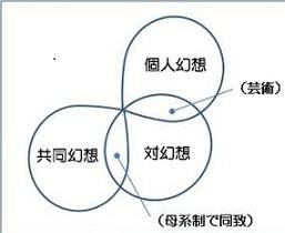 喜山荘一 吉本幻想論の構造試案