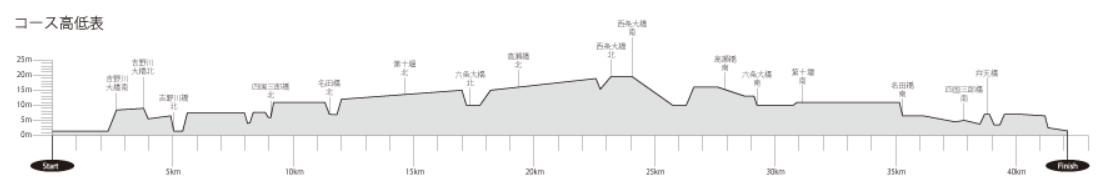 tokushima2019updown