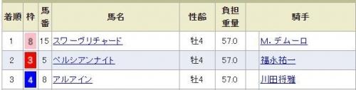 【競馬ネタ】なんか4月のGIって、デムルメ武福永のワイドだけ買っとけば良くね?w