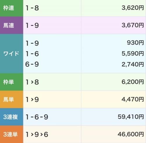 【競馬】金沢競馬の配当が滅茶苦茶!