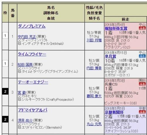 【日本ダービー(東京優駿)】枠順確定 ダノンプレミアム1枠1番