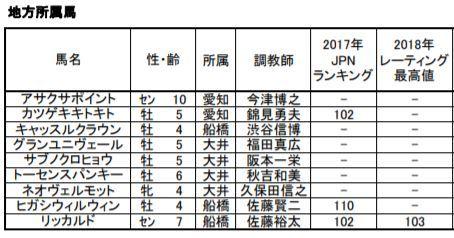 【競馬】 地方馬リッカルドが4着に入ってしまった為、帝王賞GⅠ昇格ならず!