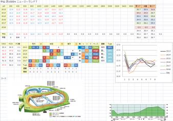 レース分析1