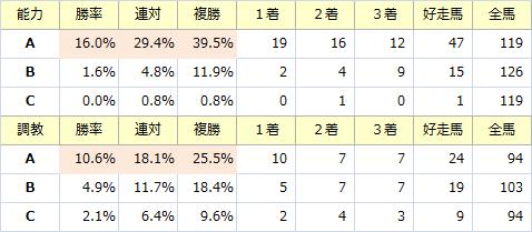 青葉賞_能力調教