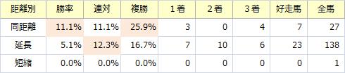 青葉賞_距離別