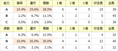 天皇賞・春_能力調教