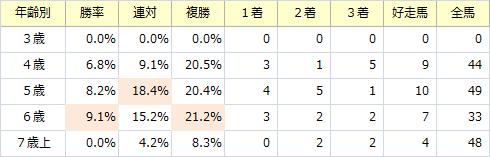 天皇賞・春_年齢別