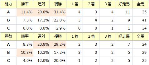 新潟大賞典_能力調教
