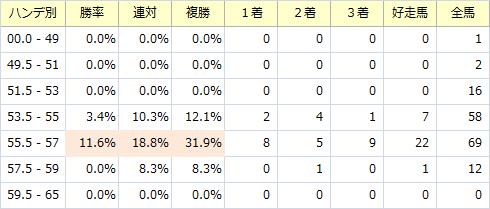 新潟大賞典_ハンデ別