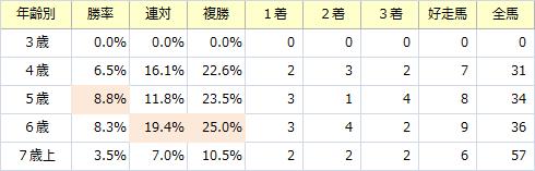 新潟大賞典_年齢別