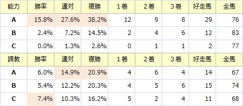 NHKマイルC_能力調教