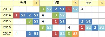 京王杯_傾向