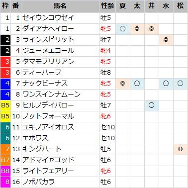 函館スプリントS_軸馬