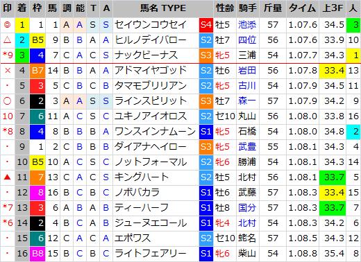 函館スプリントS_結果