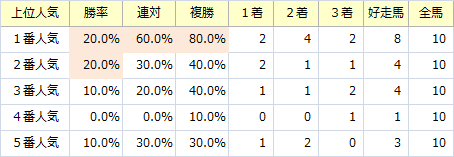宝塚_人気