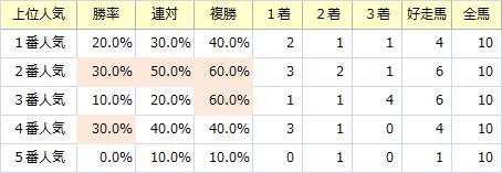 CBC賞_人気