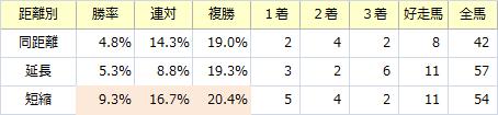 ラジオNIKKEI賞_距離