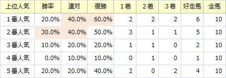 ラジオNIKKEI賞_人気