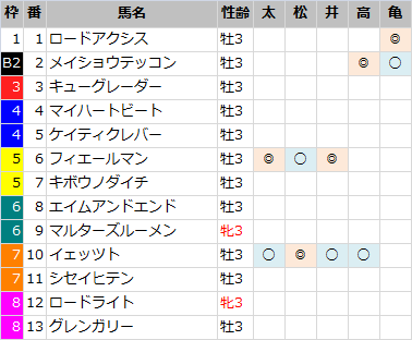 ラジオNIKKEI賞_軸馬