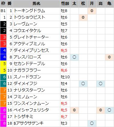 CBC賞_軸馬