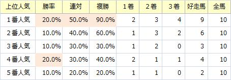 プロキオンS_人気
