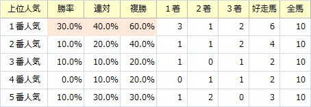 七夕賞_人気