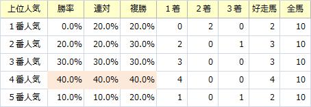 函館記念_人気