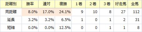 函館2歳S_距離