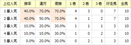 函館2歳S_人気