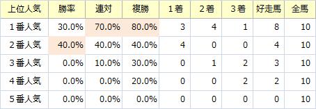 クイーンS_人気
