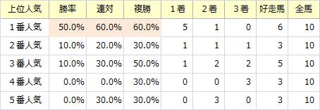 アイビスSD_人気