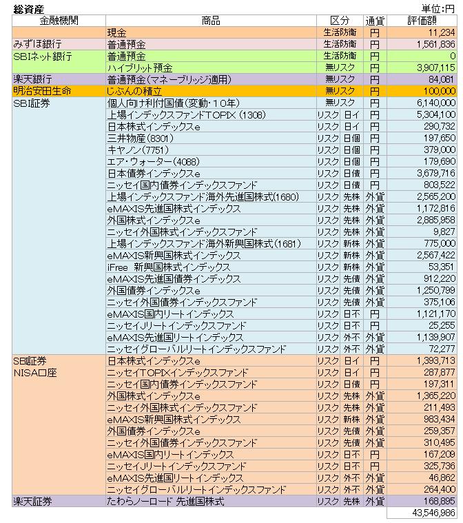 総資産(2018.4)