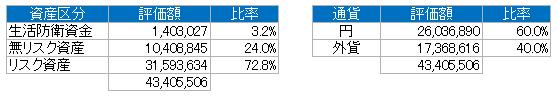 資産別(2018.5)